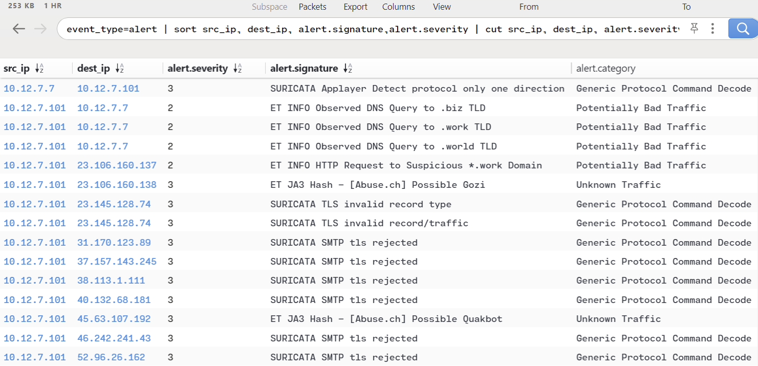 Suricata alerts by source and destination IP addresses